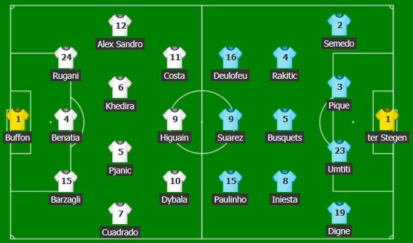 SZOK! Znamy składy na mecz Juventus - Barcelona