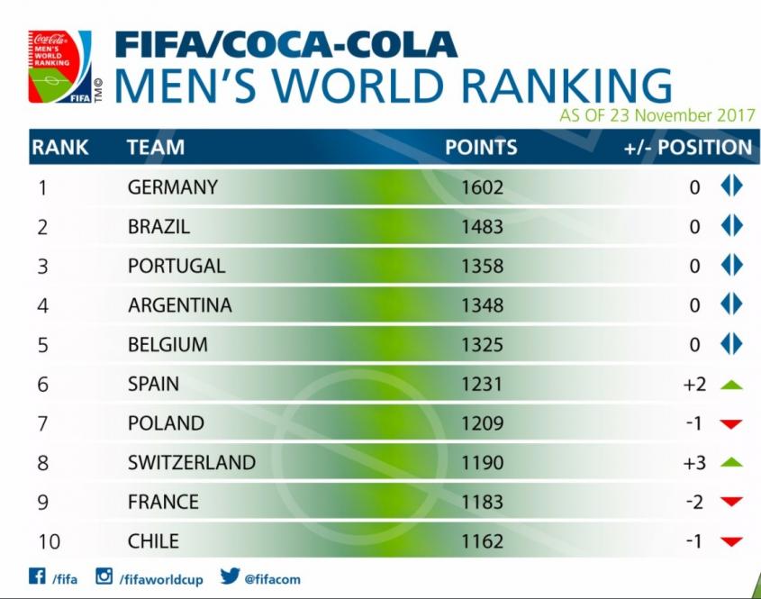OFICJALNIE! Znamy nowy ranking FIFA!