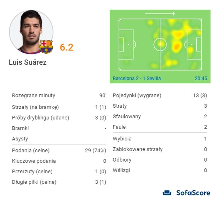 Fatalne statystyki Luisa Suareza z Sevillą...