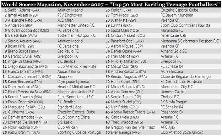 50 największych talentów w 2007 roku! Znacie wszystkich?