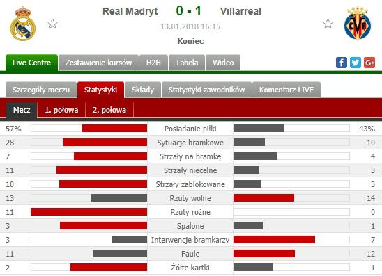 Nieprawdopodobne statystyki w meczu Real 0-1 Villarreal