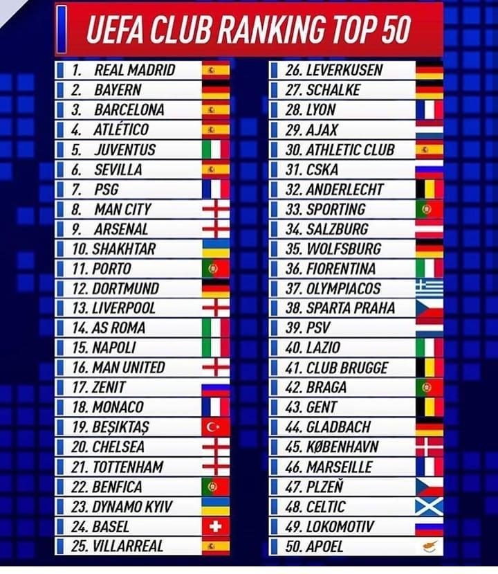 Aktualny RANKING klubowy UEFA!