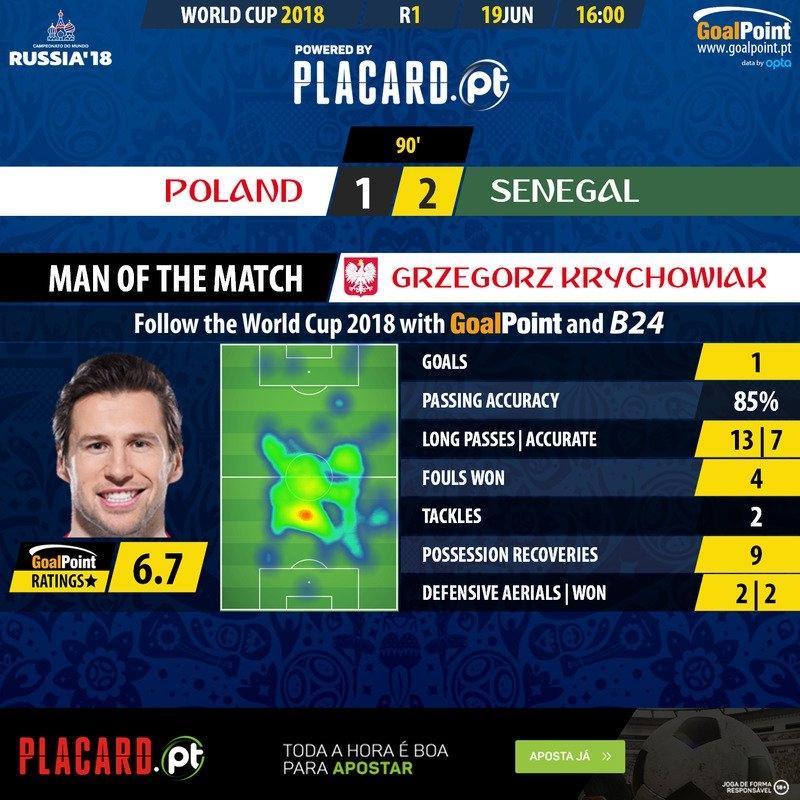 Według GoalPoint to Krychowiak był zawodnikiem meczu!
