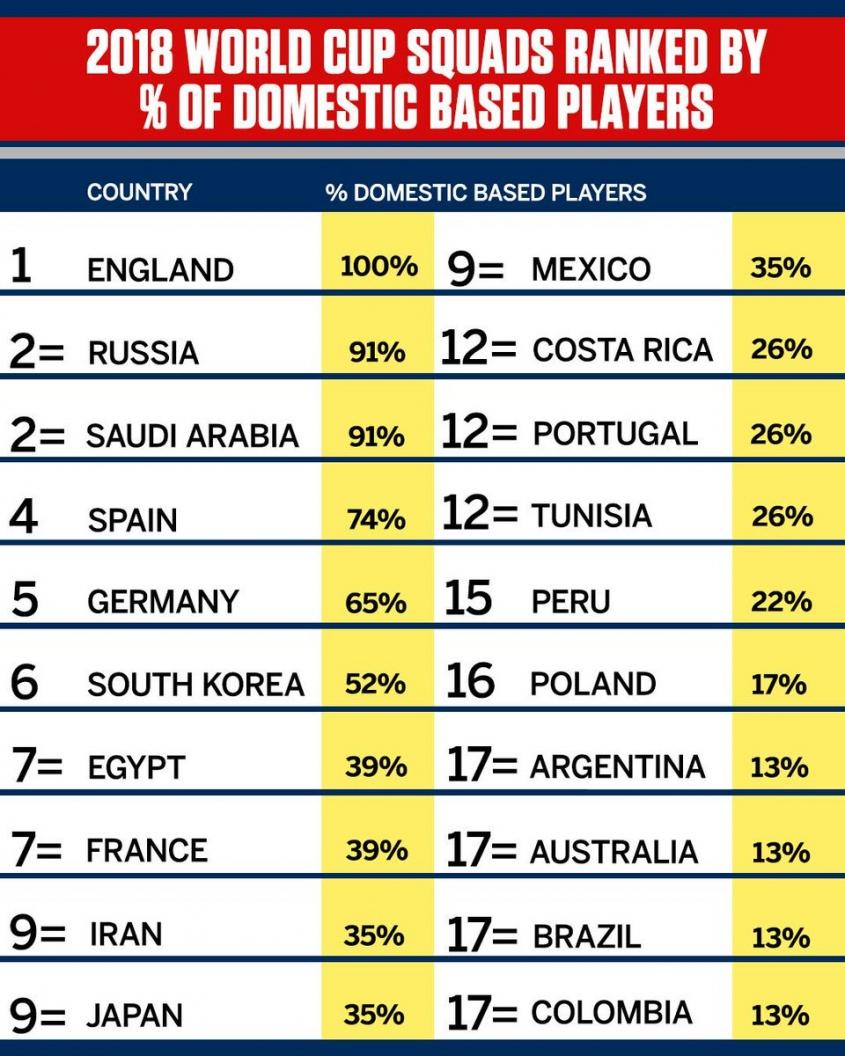 Te drużyny mają NAJWIĘCEJ piłkarzy w kadrze ze swoich lig narodowych