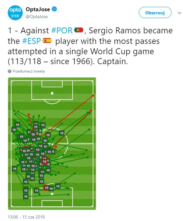 Niesamowita statystyka Ramosa z Portugalią... WOW!