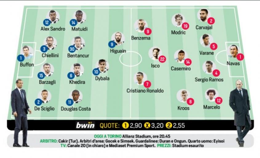 Przewidywane SKŁADY na mecz Juve - Real