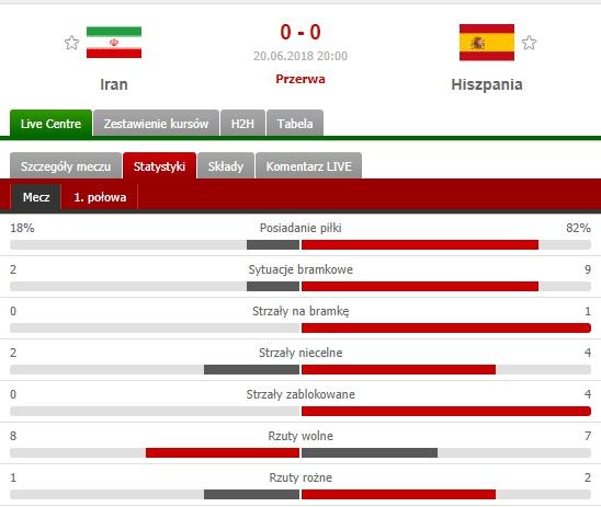Statystyki po 45 min meczu Iran - Hiszpania... :D