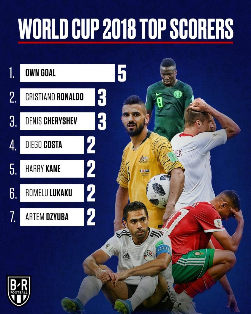 Aktualny ranking strzelców Mundialu... xD