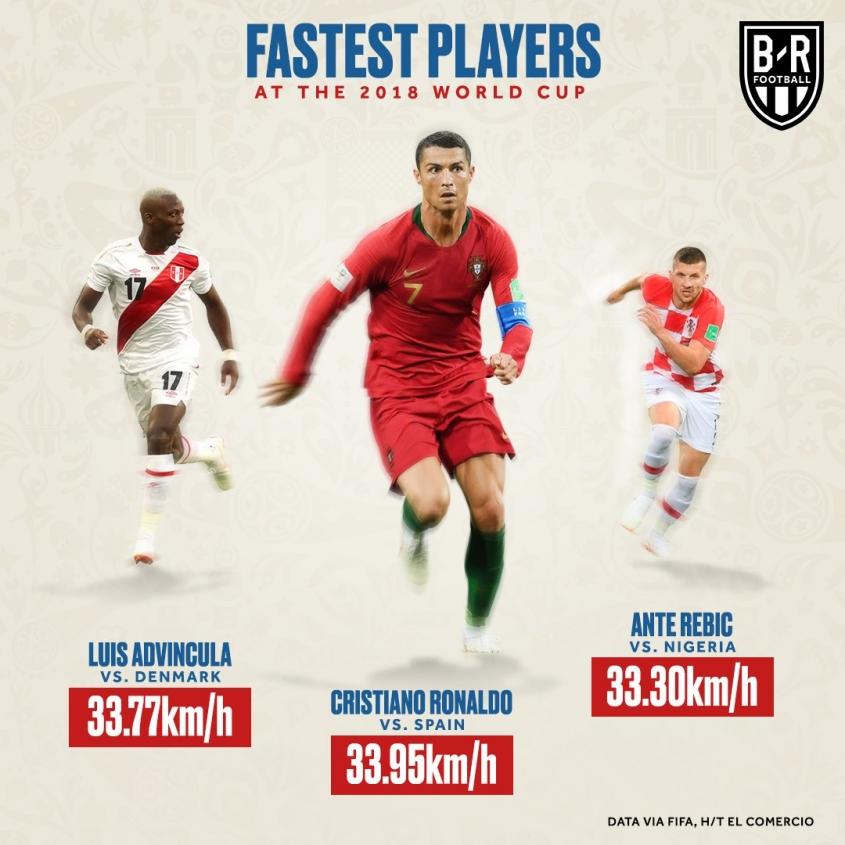 Najszybsi piłkarze na Mundialu w Rosji