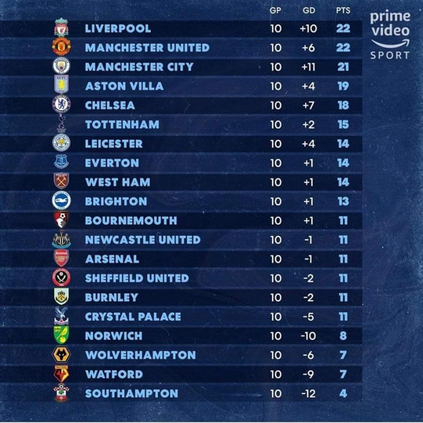 Tabela Premier League Uwzgledniajaca Tylko Pierwsze 45 Minut Meczow D Footroll