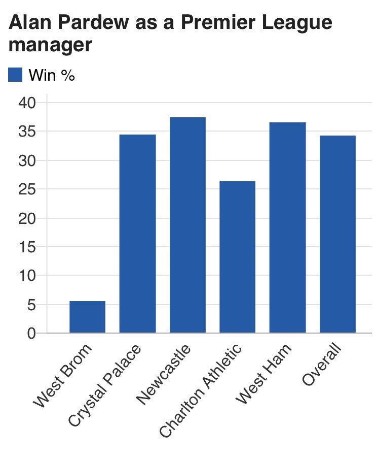 Procent wygranych meczów przez Alana Pardew w Premier League