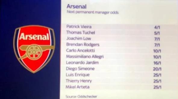 Sky Sports News typuje następców Wengera! 11 nazwisk