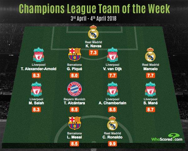 Najlepsza 11 minionej kolejki Ligi Mistrzów