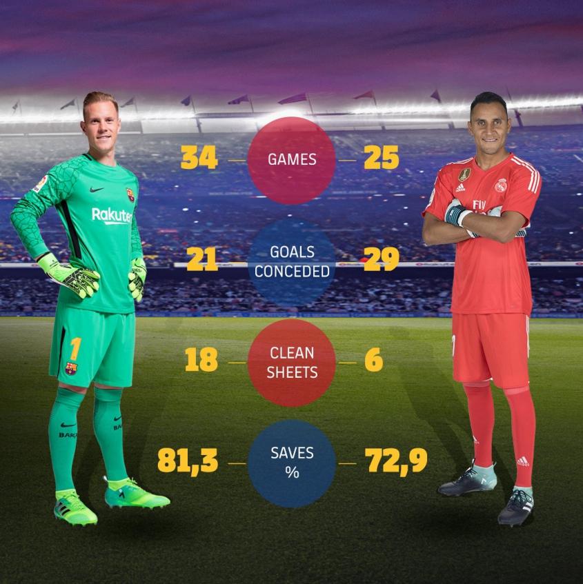 Porównanie Ter Stegena i Navasa przed El Clasico